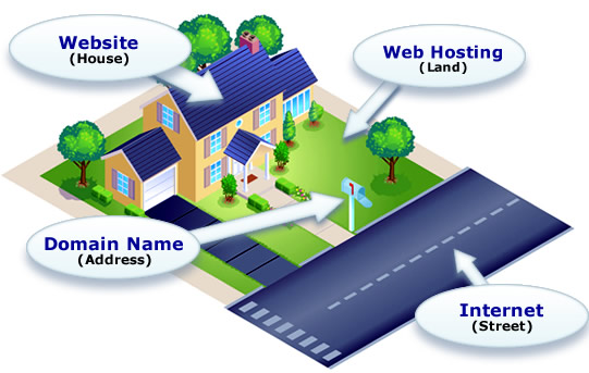 Website House Analogy